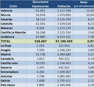 Ejecuciones Hipotecarias - INE y Expansion