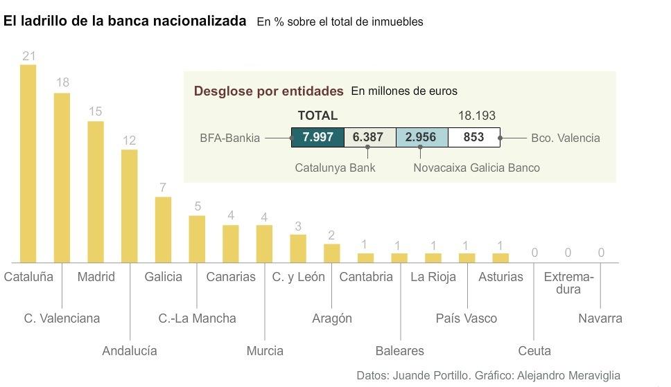 Mapa de los pisos del banco malo for Pisos de bancos bankia