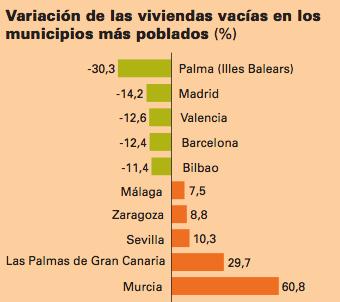 Viviendas vacías en los municipios más poblados - INE