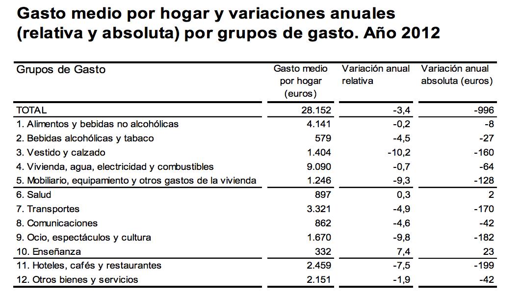 Gasto Familias Españolas 2012 - INE