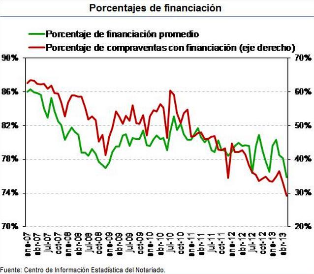 Financiación Compraventa Viviendas - Consejo General del Notariado
