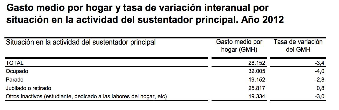Gasto Hogar Españoles según ocupación 2012 -INE