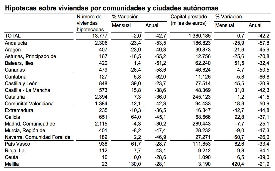 Hipotecas Viviendas por Comunidades y Ciudades Autónomas - INE