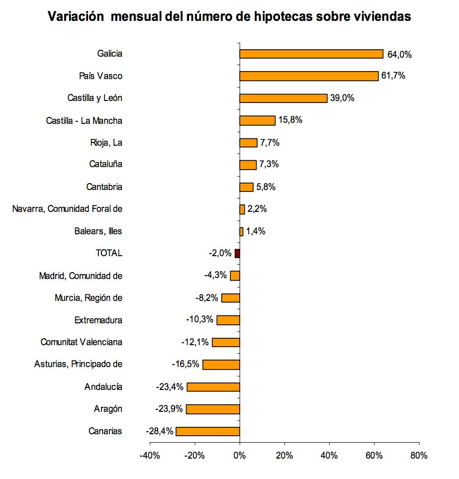 Variación Mensual Hipotecas Viviendas - INE