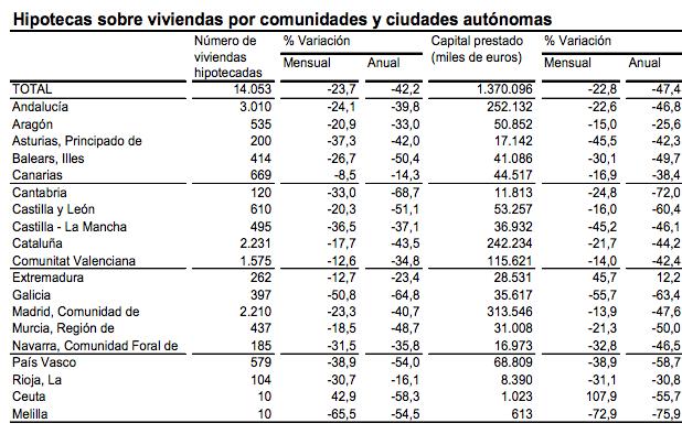 Hipotecas por Comunidad Autónoma