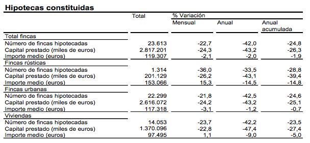 Hipotecas Constituidas - INE