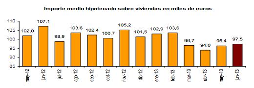 Importe Medio Hipotecado Viviendas - INE