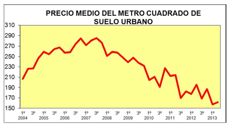 Precio Medio Metro Cuadrado Suelo Urbano