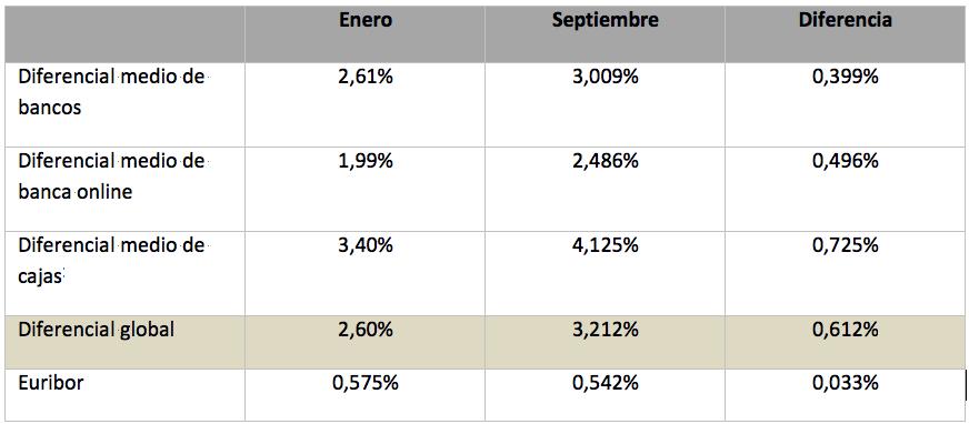 tabla euribor y diferencial medio en hipotecas