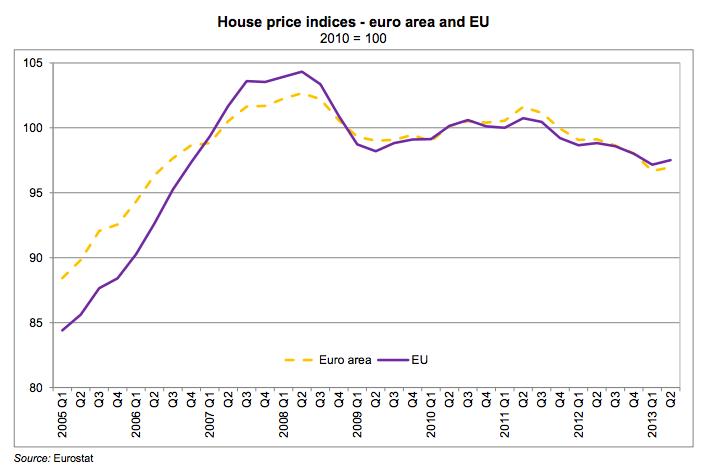 Precios Vivienda Zona Euro y Unión Europea - Segundo Trimestre 2013 - Eurostat