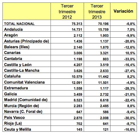 Entre julio y septiembre de 2013 se vendieron 70.196 viviendas - Ministerio de Fomento