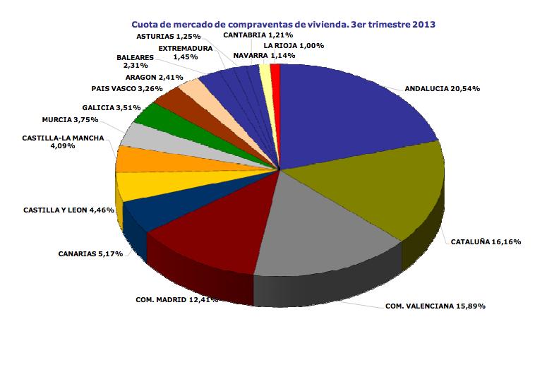 Cuota de Mercado de Compraventa de Viviendas por CCAA - Colegio de Registradores