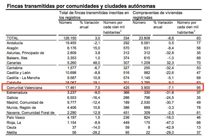 Venta de Pisos por Comunidades y Ciudades Autónomas - INE