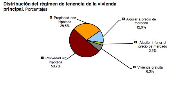 Cómo viven los españoles - 2013 - Fuente: Instituto Nacional de Estadística (INE)