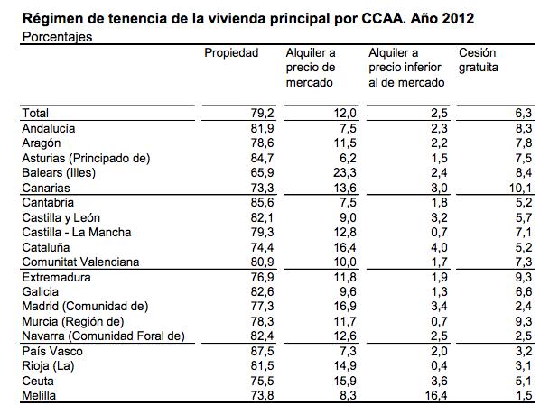 Cómo viven los españoles por Comunidad y Ciudad Autónoma - 2013 - Fuente: Instituto Nacional de Estadística (INE)
