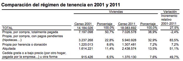 Régimen de Tenencia de Vivienda 2001-2011 - Instituto Nacional de Estadística