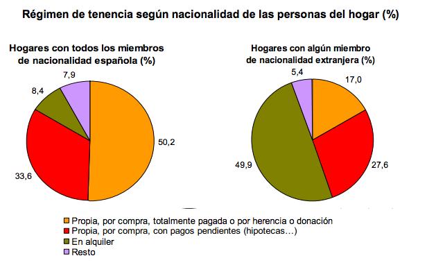 Régimen de tenencia de vivienda según nacionalidad - Instituto Nacional de Estadística