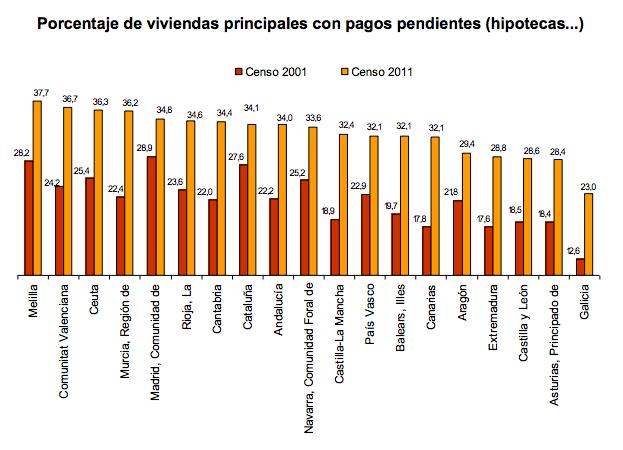 Viviendas hipotecadas por Comunidad Autónoma - Instituto Nacional de Estadística
