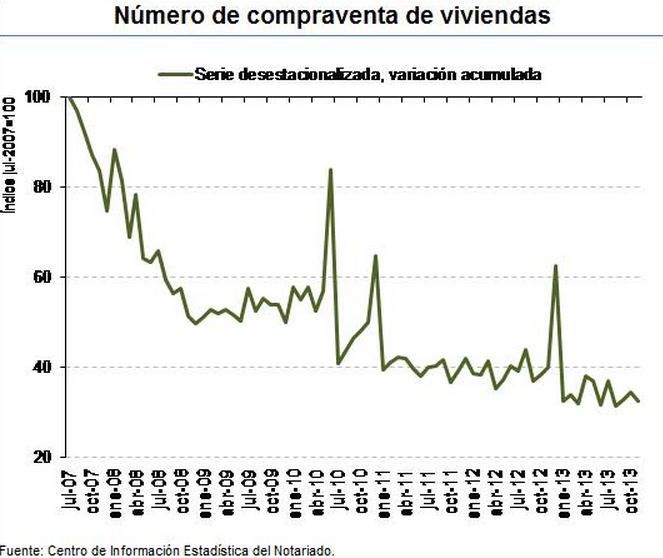 Número de Compraventa de Viviendas - Fuente: Consejo General del Notariado