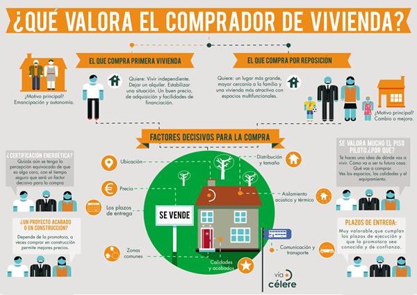 Qué valora el comprador de vivienda - Fuente: Vía Célere