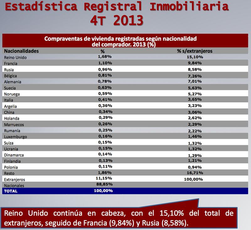 Compraventa Vivienda realizada por extranjeros en España - 4 Trimestra 2013 - Fuente: Colegio de Registradores de España