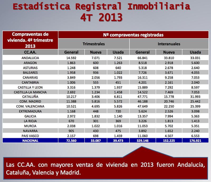 Compraventa Vivienda realizada por Comunidad Autónoma - Fuente: Colegio de Registradores de España