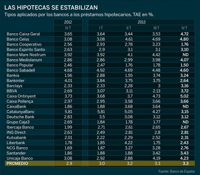 Gráfico elaborado por Expansión sobre la Evolución del Precio de las Hipotecas en España