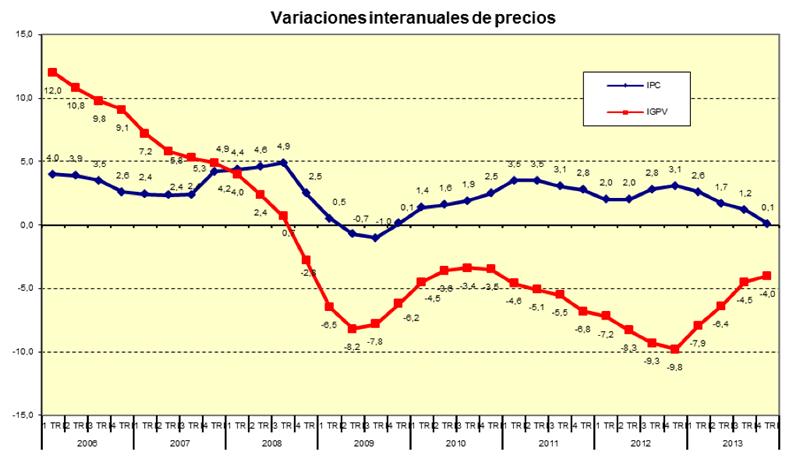 Variaciones interanuales del precio de la vivienda - Fuente: Ministerio de Fomento