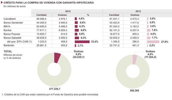 Crédito para la compra de vivienda con garantía hipotecaria - Fuente: El País