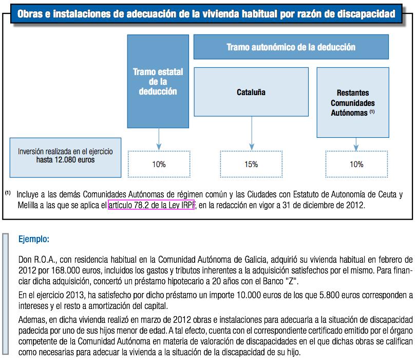Renta 2013: Deducción por Obras e instalaciones de adecuación de la vivienda habitual por razones de discapacidad