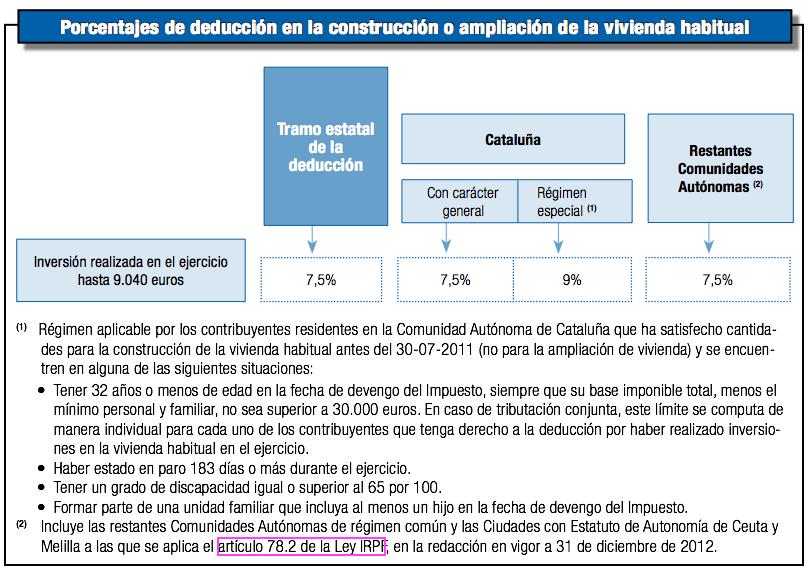 Renta 2013- Deducción por construcción o ampliación vivienda habitual