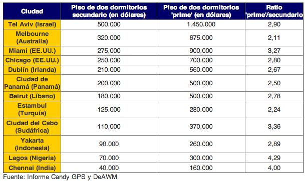 Ranking de las 12 ciudades llamadas a superar a las principales ciudades del mundo en el mercado inmobiliario - Fuente: Funds People