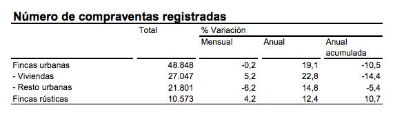 Compraventas registradas Marzo 2014 - Fuente: INE