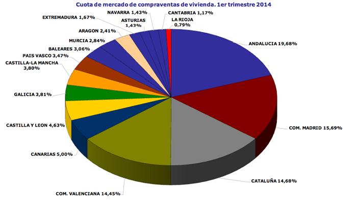 Reparto del mercado de la compraventa de viviendas en España - Fuente:Colegio de Registradores de la Propiedad, Bienes Muebles y Mercantiles de España.