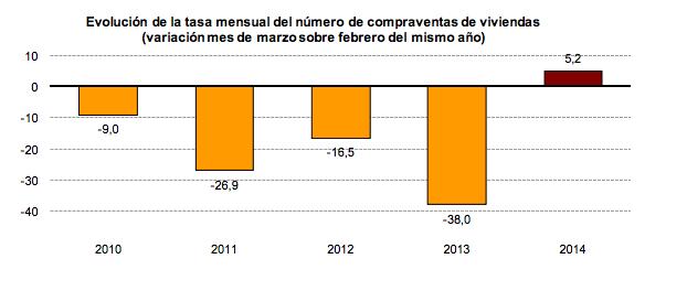 Tasa mensual del número de compraventas de viviendas - Fuente: INE
