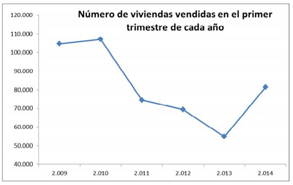 Evolución del número de viviendas vendidas en el primer trimestre del 2009 al 2014 - Fuente: Ministerio de Fomento