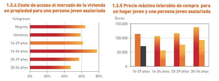 Acceso al mercado de la vivienda para jóvenes en España. Fuente: Observatorio de Emancipación, Consejo de la Juventud de España