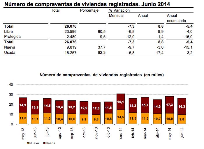 Compraventas de viviendas  en España - Fuente: Instituto Nacional de Estadística