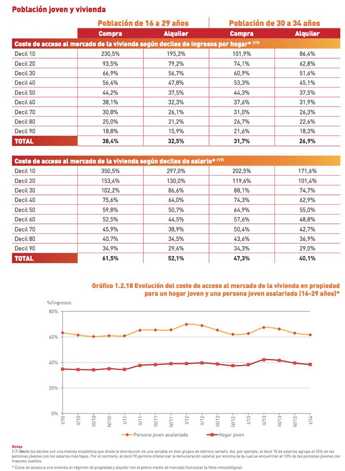 Acceso al mercado de vivienda de los jóvenes en España - Fuente: Observatorio de Emancipación, Consejo de la Juventud de España