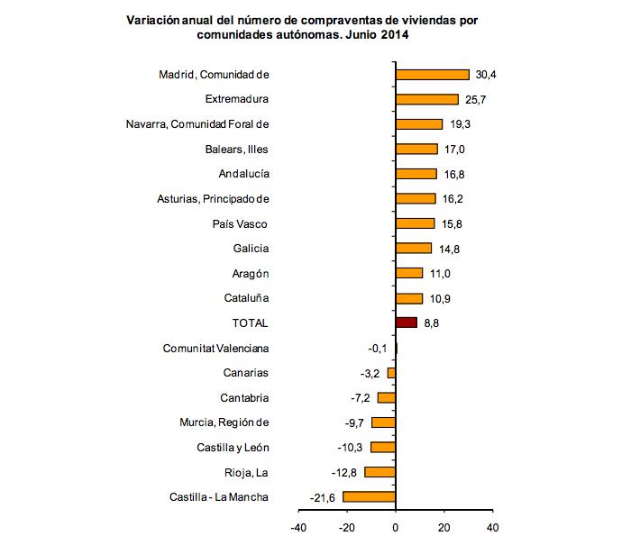 Variación anual del número de compraventas de viviendas por comunidades autónomas. Fuente: Instituto Nacional de Estadística