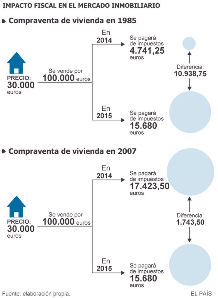 Impacto fiscal en el mercado inmobiliario - Fuente: El País