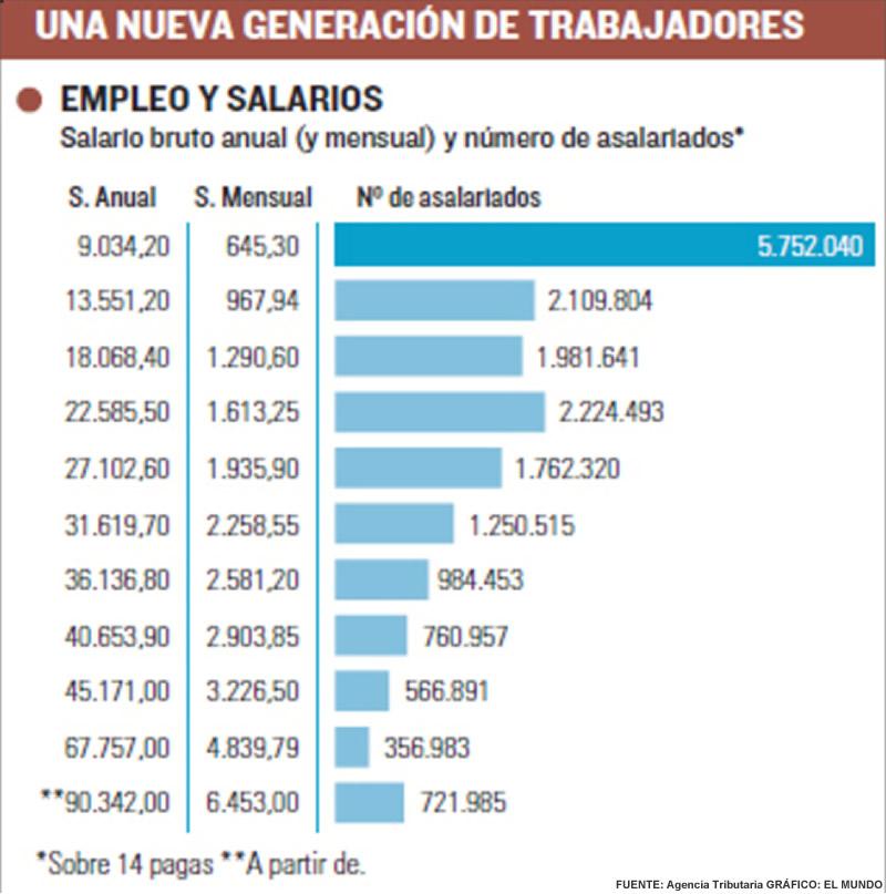 salario españoles