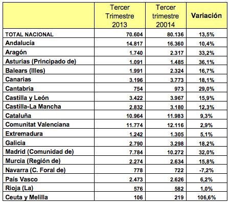 Evolución Compraventa Viviendas por Comunidad y Ciudad Autónoma - Fuente: Ministerio de Fomento