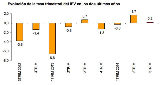 evolución precios vivienda españa - INE