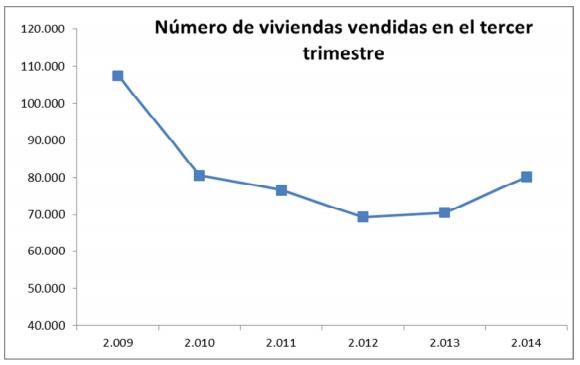 Evolución Compraventa Viviendas en España - Fuente: Ministerio de Fomento