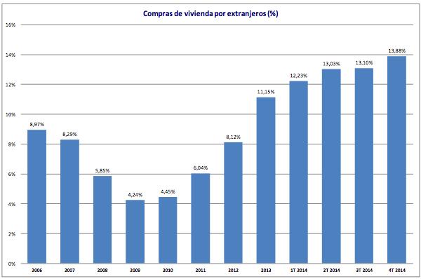 Compras de Vivienda por Extranjeros (5) - Fuente: Colegio de Registradores de la Propiedad, Bienes Muebles y Mercantiles de España