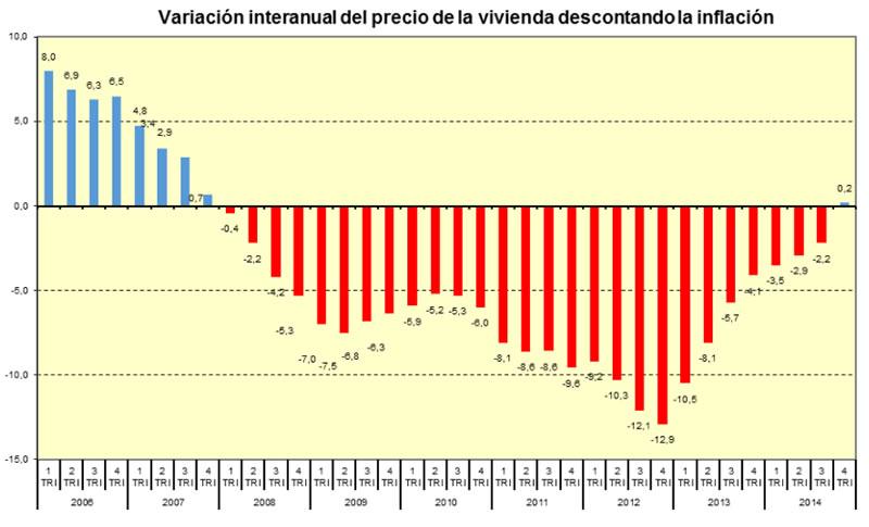 Variación interanual del precio de la vivienda en España descontando la inflación - Fuente_ Ministerio de Fomento