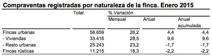 Estadística de Transmisiones de Derechos de la Propiedad (ETDP)  - Enero 2015. Datos provisionales - Instituto Nacional de Estadística