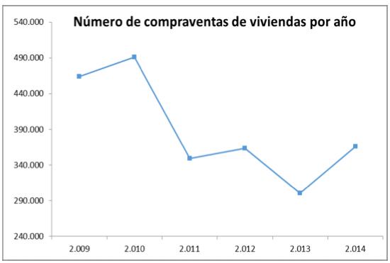 Estadística de transacciones inmobiliarias del cuarto trimestre de 2014. Fuente: Ministerio de Fomento