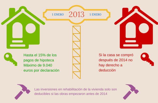 Pago de hipoteca: qué ventajas fiscales sobreviven - Cincodias.com